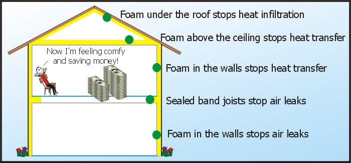 Residential Foam Insulation Diagram