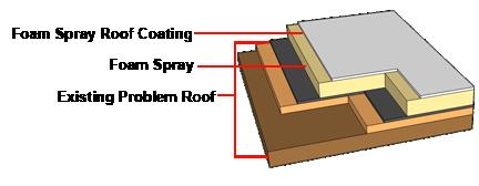 Spray Foam Roofing – 951 Construction